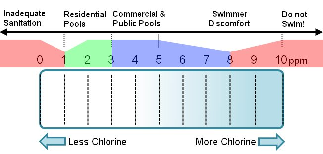 Chlorinate your pool properly the pool store san diego for Pool chemical show urine